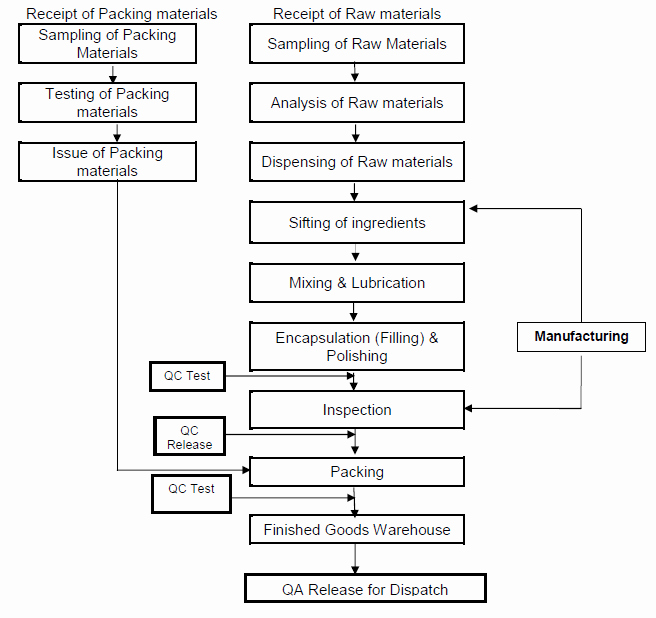 Manufacturing Process Flow Chart New Pharma Information Zone Manufacturing Process Flow Chart