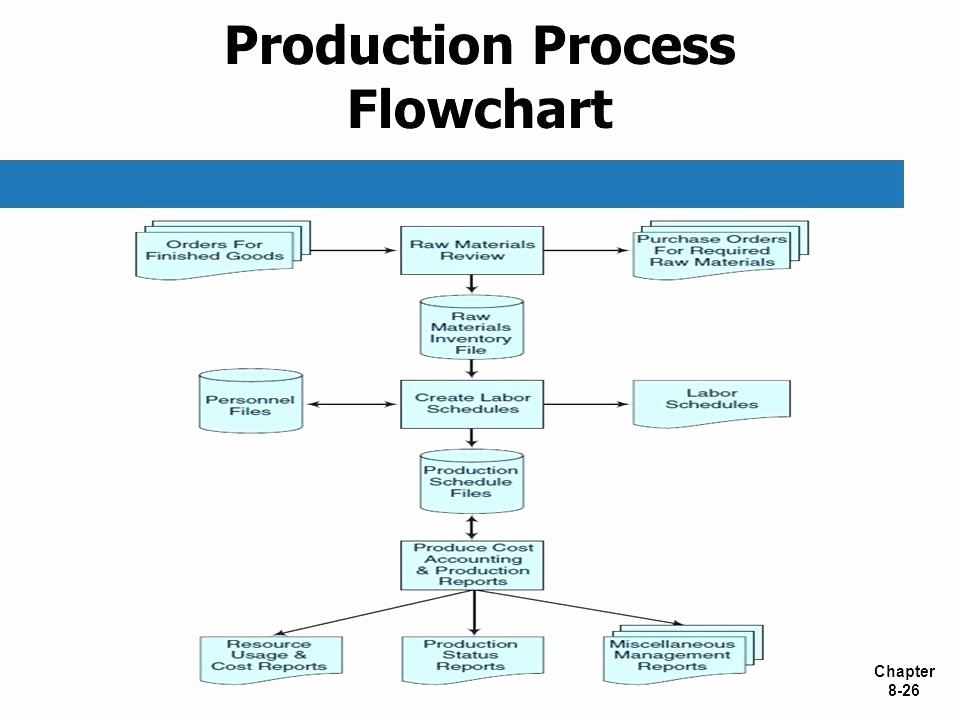 Manufacturing Process Flow Chart New toyota Production System and Lean tools