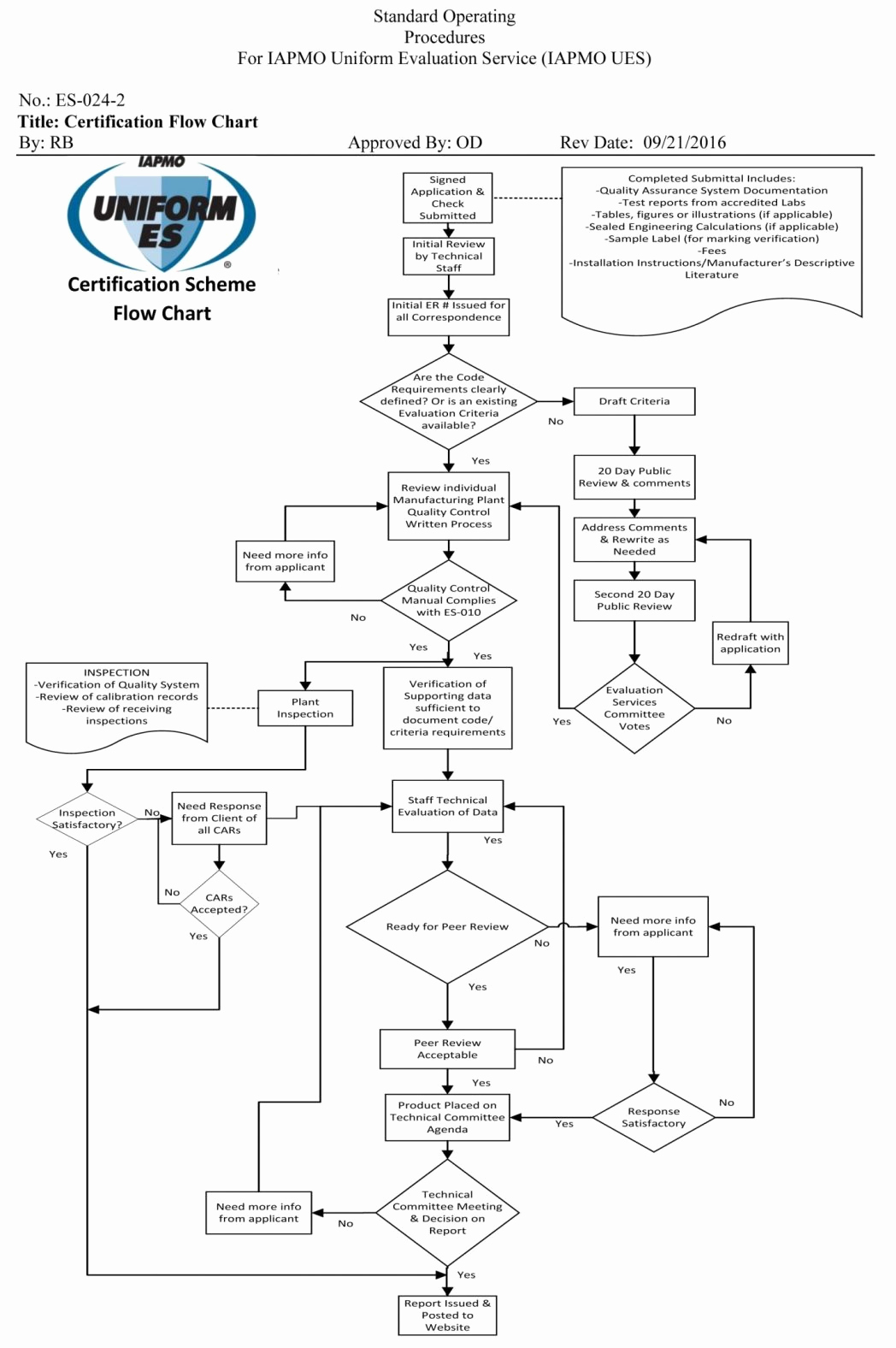 Manufacturing Process Flow Chart Unique Awesomeacturing Process Flow Chart Powerpoint soap Garment