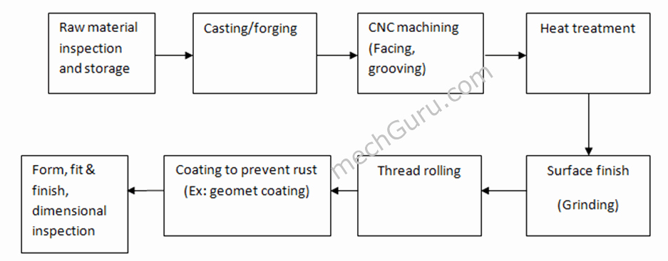 Manufacturing Process Flow Chart Unique Bolt Fastener Manufacturing Process Flow Chart