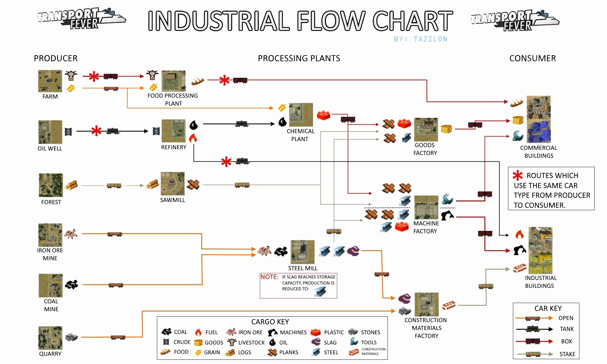 Manufacturing Process Flow Chart Unique Ecofriendly Car Lifecycle Management Ecofriendly Operation