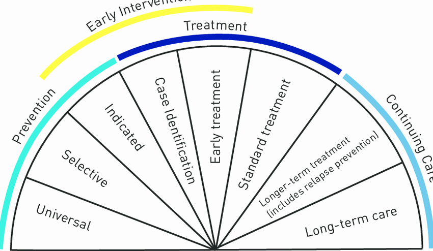Mental Health Nursing Diagnosis Unique the Spectrum Of Interventions for Mental Health Adapted
