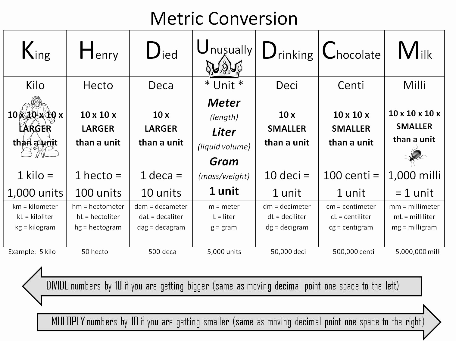Metric Unit Conversion Chart Beautiful Strong Armor Math Metric Conversion Trick