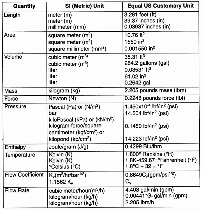 Metric Unit Conversion Chart Elegant January 2015