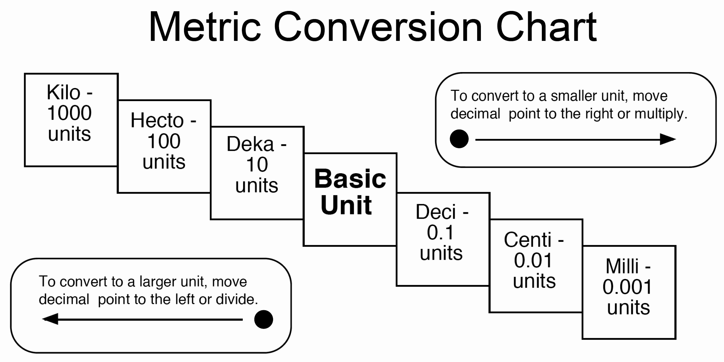 Metric Unit Conversion Chart Lovely Metric Charts for Students