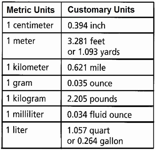 Metric Unit Conversion Chart Luxury Converting Between Customary and Metric Units Chart