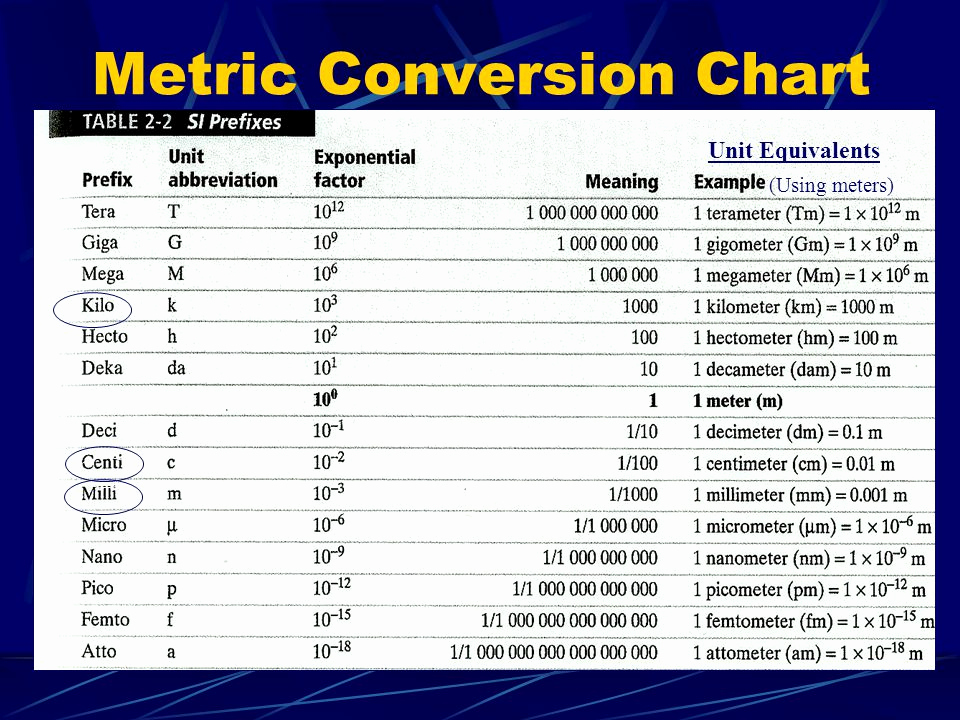 "Metric Unit Conversion Chart Unique Chapter 2 ""scientific Measurement"" Ppt Video Online"