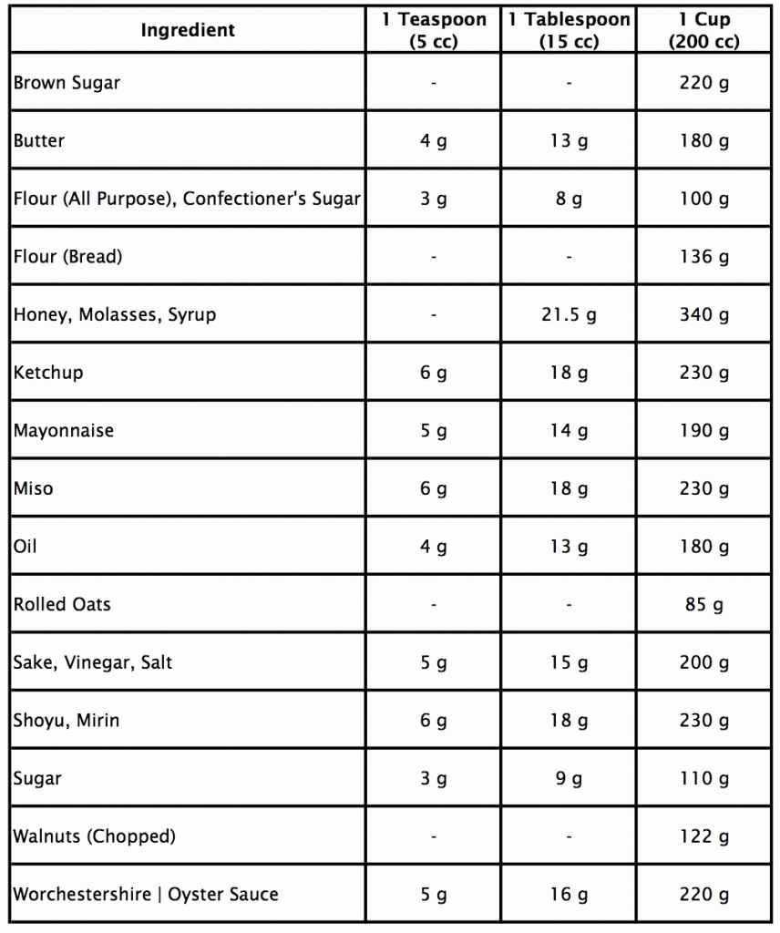 Metric Unit Conversion Chart Unique Metric Conversion Table for Cooking Metric to Units