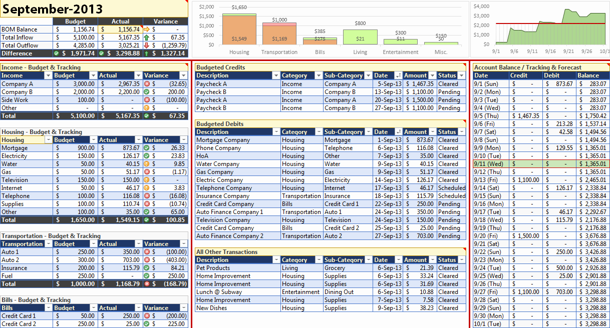 Monthly Budget Excel Spreadsheet Template Best Of Monthly Personal Bud Template for Excel