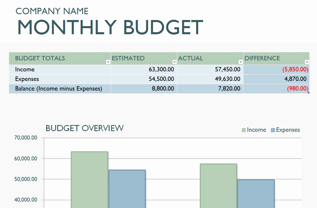 Monthly Budget Excel Template Awesome Monthly Business Bud Template