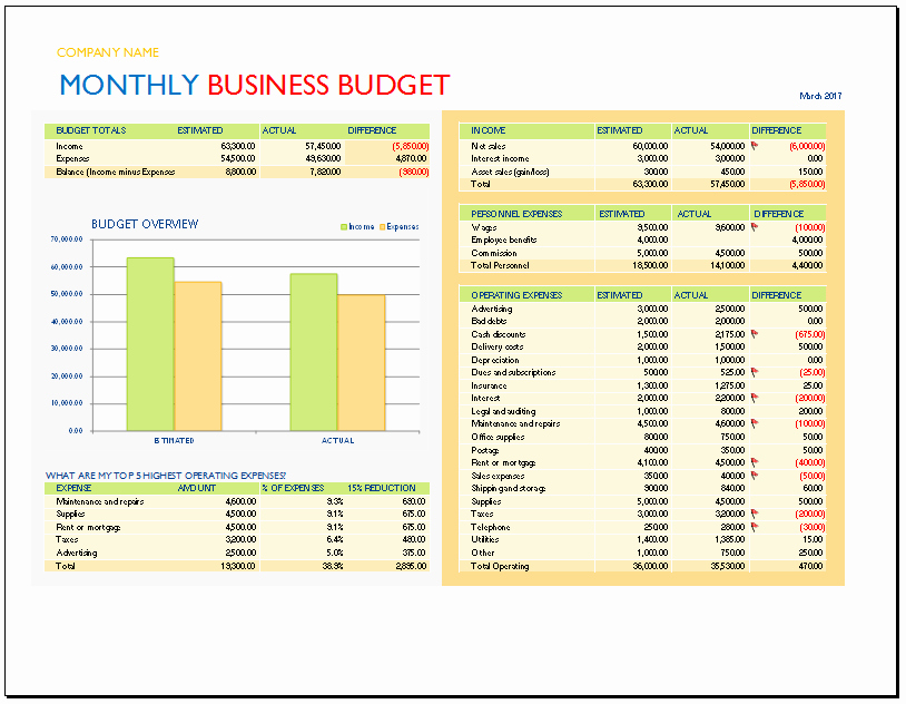 Monthly Business Expense Template Inspirational Monthly Business Bud Template Bud Templates