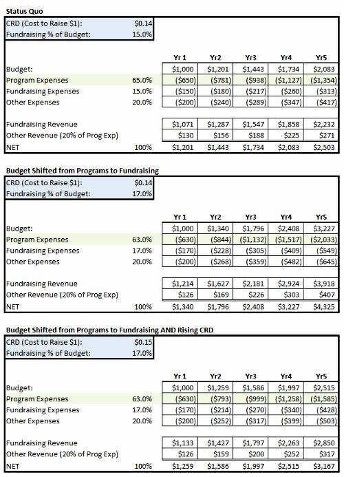 Non Profit Budget Template Elegant Fundraising Percent Of Bud