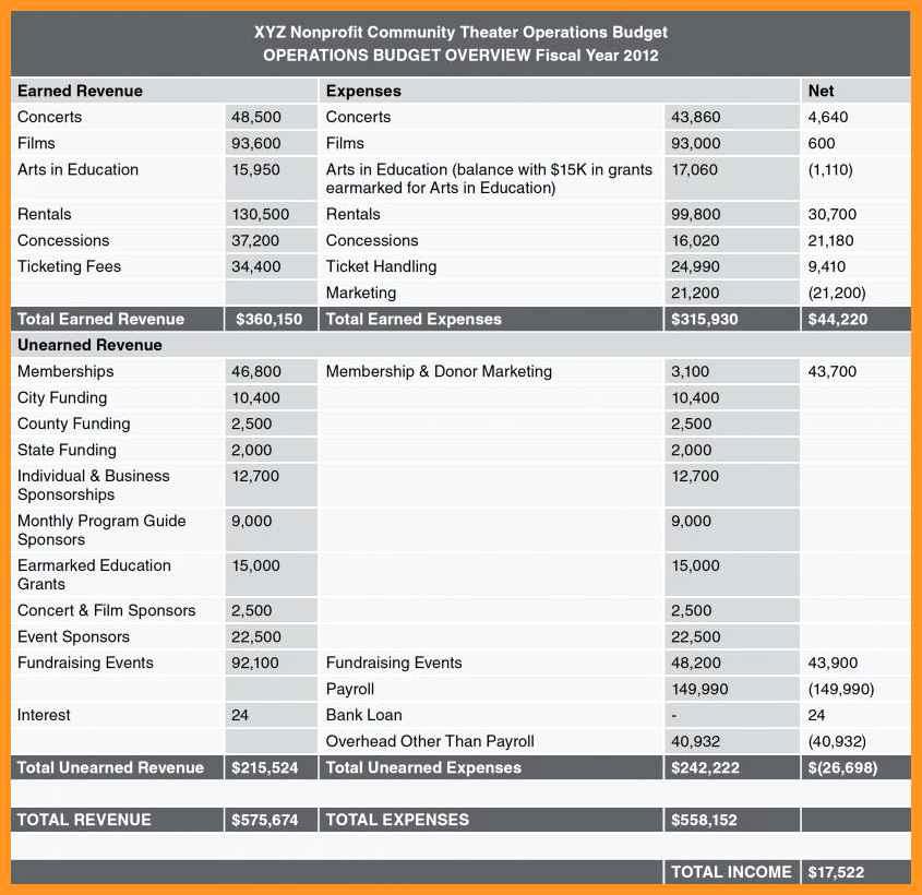 Non Profit Budget Template New 3 4 Nonprofit Bud