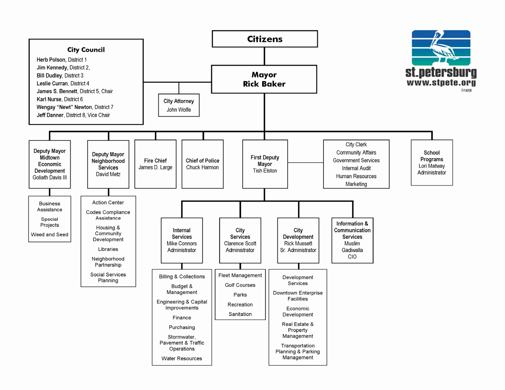 Org Chart Template Word Fresh organizational Chart Templates for Word Pokemon Go