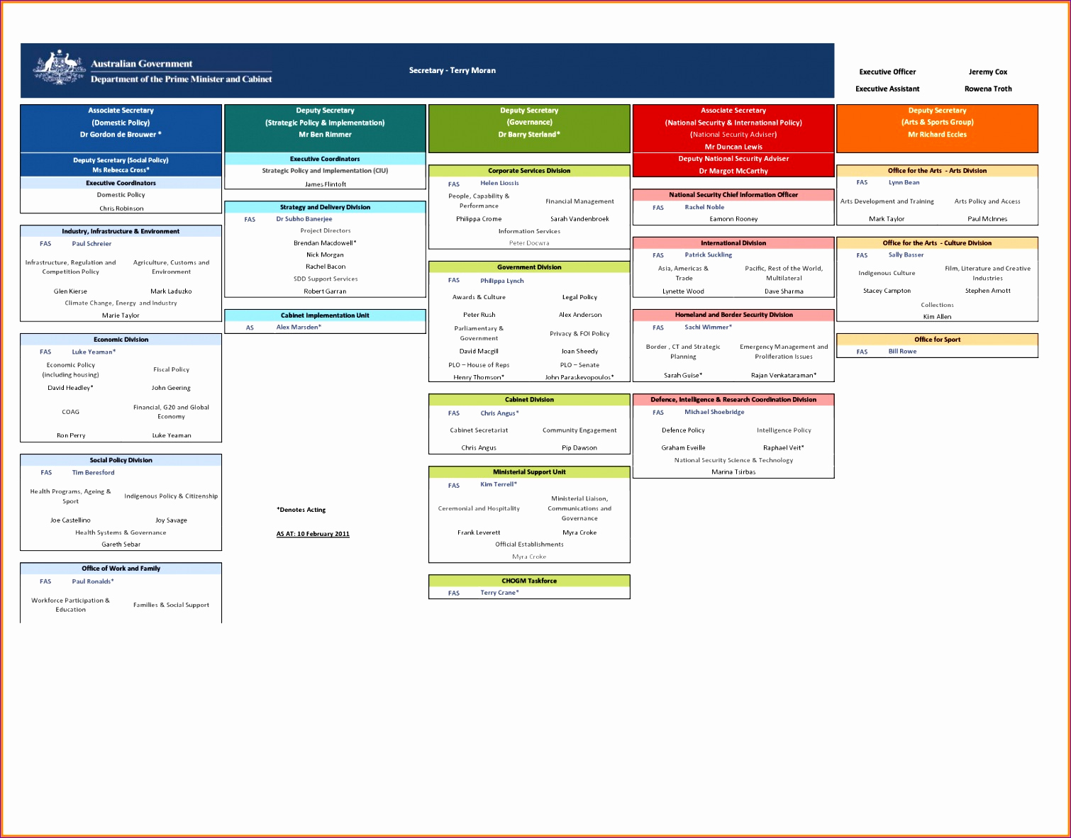 Organization Chart Template Excel New 12 organization Chart Template Excel Exceltemplates