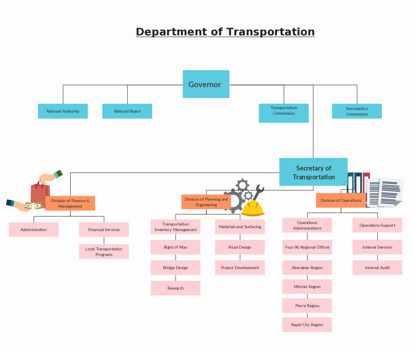 Organizational Chart Template Free Awesome organization Hierarchy In the Department Of Transportation