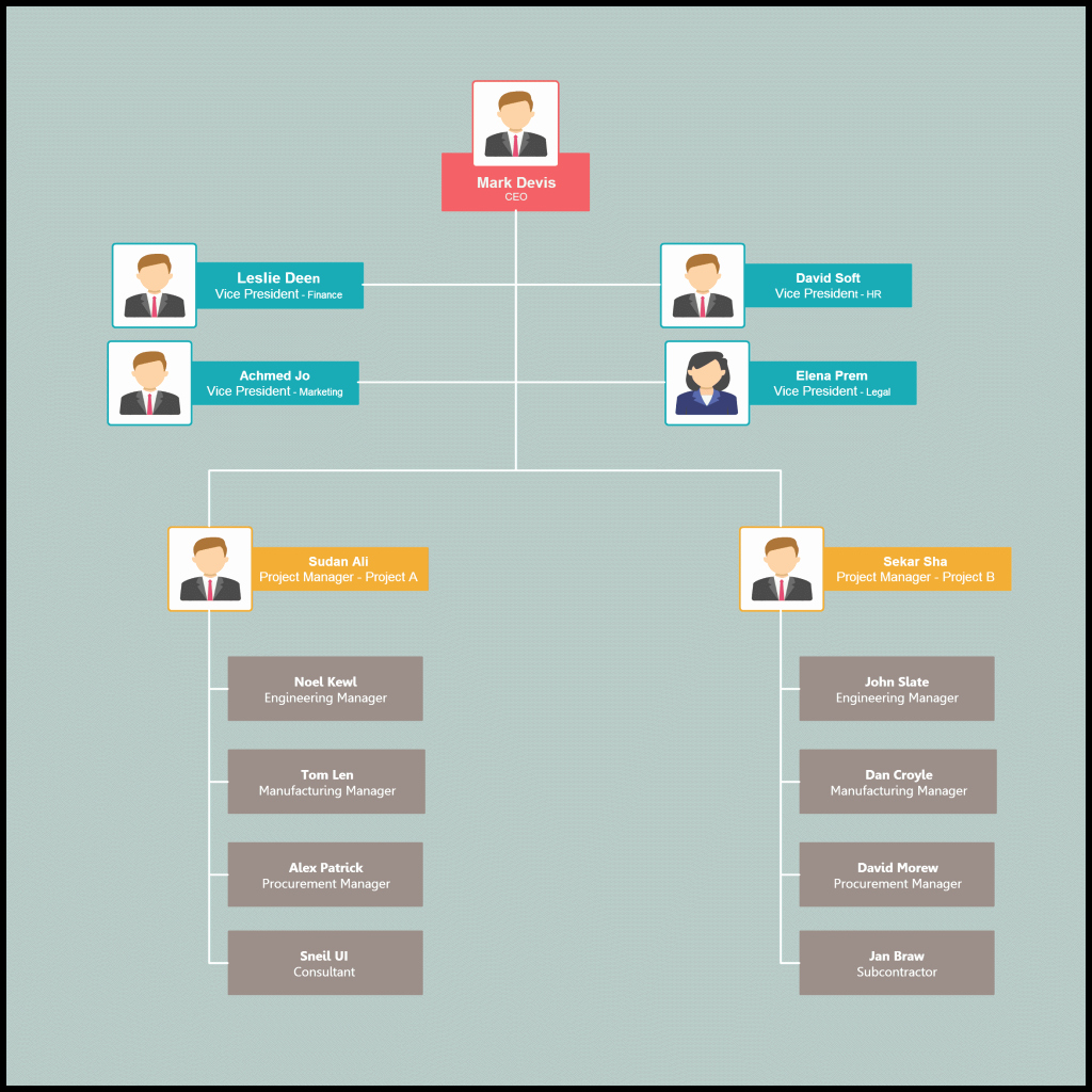 Organizational Chart Template Free Elegant organizational Chart Templates