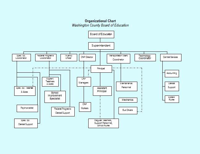 Organizational Chart Template Free Fresh 40 organizational Chart Templates Word Excel Powerpoint