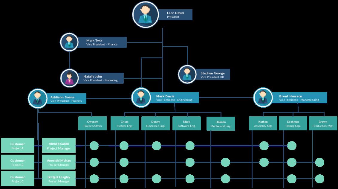 Organizational Chart Template Free Luxury organizational Chart Templates