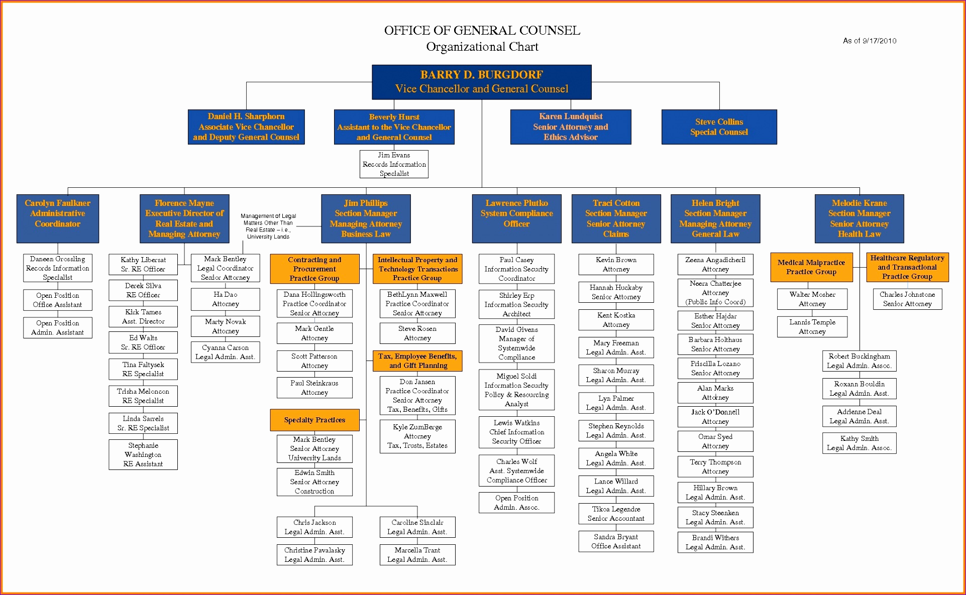 Organizational Chart Template Free Unique 8 org Chart Template Excel 2010 Exceltemplates