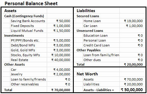 Personal Balance Sheet Example Inspirational Making Personal Balance Sheet Finlosophy