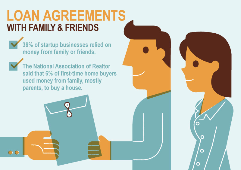 Personal Loan Agreement Between Friends Unique Family Loan Agreements Lending Money to Family & Friends
