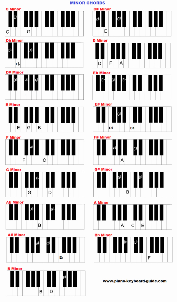 Piano Chord Chart Pdf Best Of Piano and Keyboard Chords In All Keys Charts