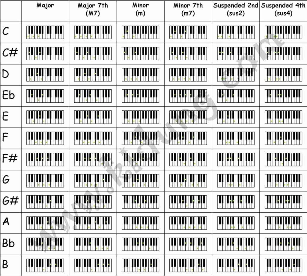 Piano Chord Chart Pdf Luxury Piano Chord Charts