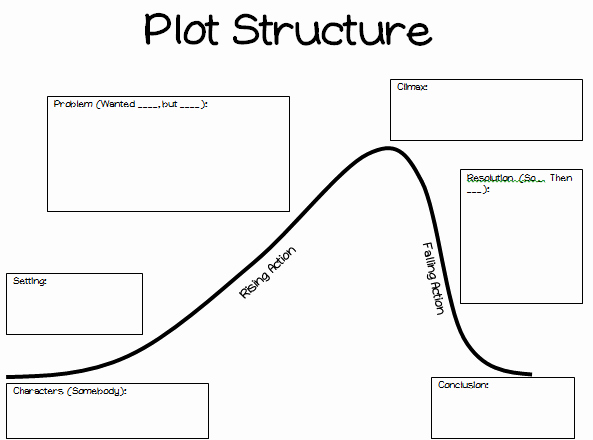 Plot Diagram Graphic organizer Awesome Two Simple Shifts to Increase Student Understanding Of