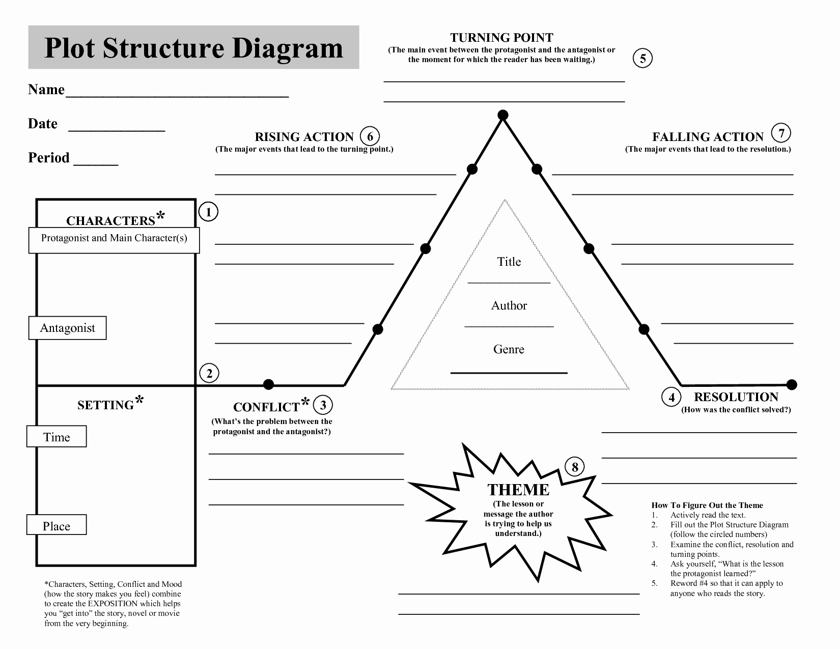 Plot Diagram Graphic organizer Lovely Plot Structure Diagram Download now Pdf