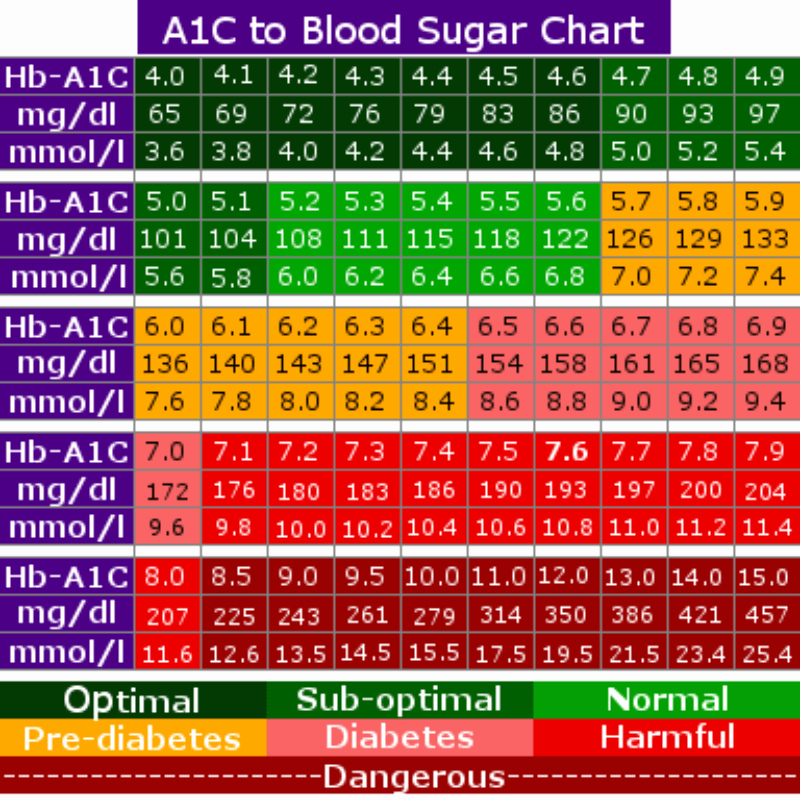 Printable Blood Glucose Chart Best Of 25 Printable Blood Sugar Charts [normal High Low]