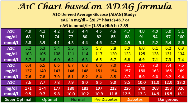 Printable Blood Glucose Chart Best Of Hba1c Chart Has Hba1c to Bs Conversion Using the Adag