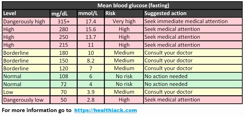 Printable Blood Glucose Chart Inspirational Blood Sugar Levels Chart
