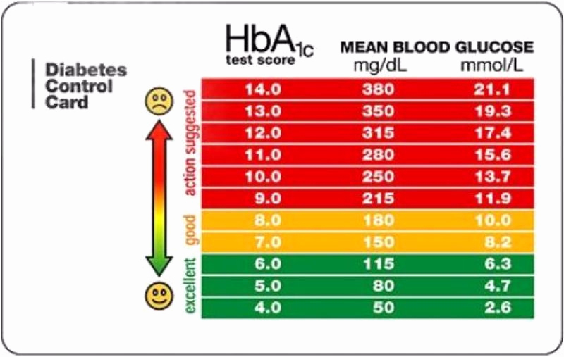Printable Blood Glucose Chart Unique 25 Printable Blood Sugar Charts [normal High Low]