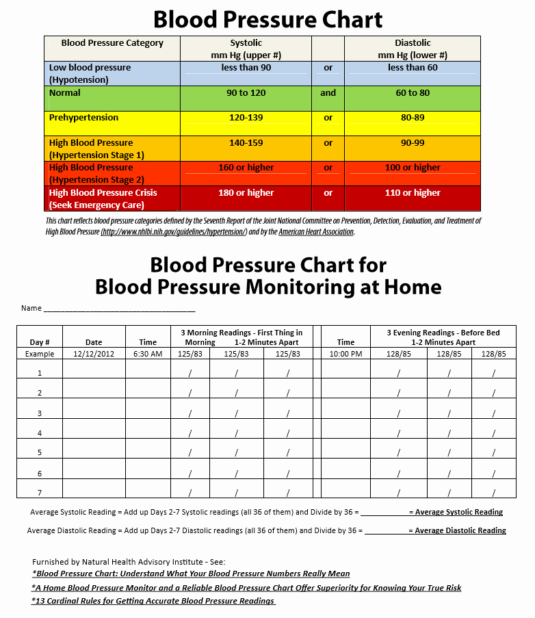 Printable Blood Pressure Chart Unique 19 Blood Pressure Chart Templates Easy to Use for Free