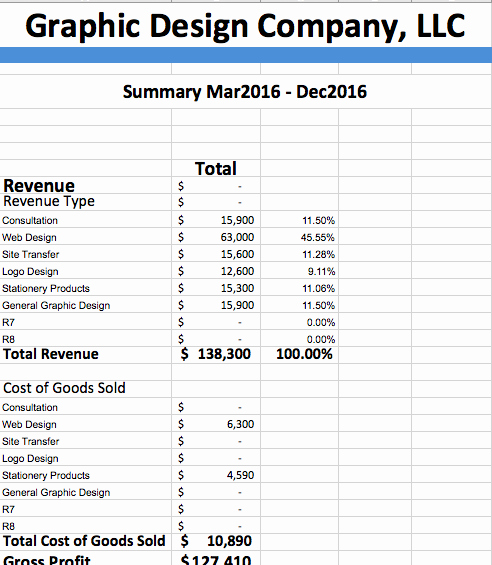 Pro forma Income Statement Example Lovely Pro forma In E Statement Example Backbone America