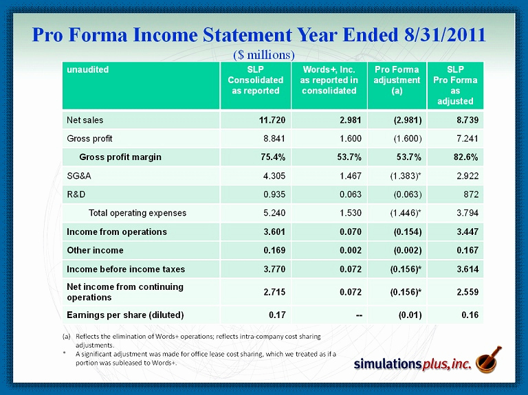 Pro forma Income Statement Template Inspirational Simulations Plus Inc form 8 K Ex 99 1 Presentation