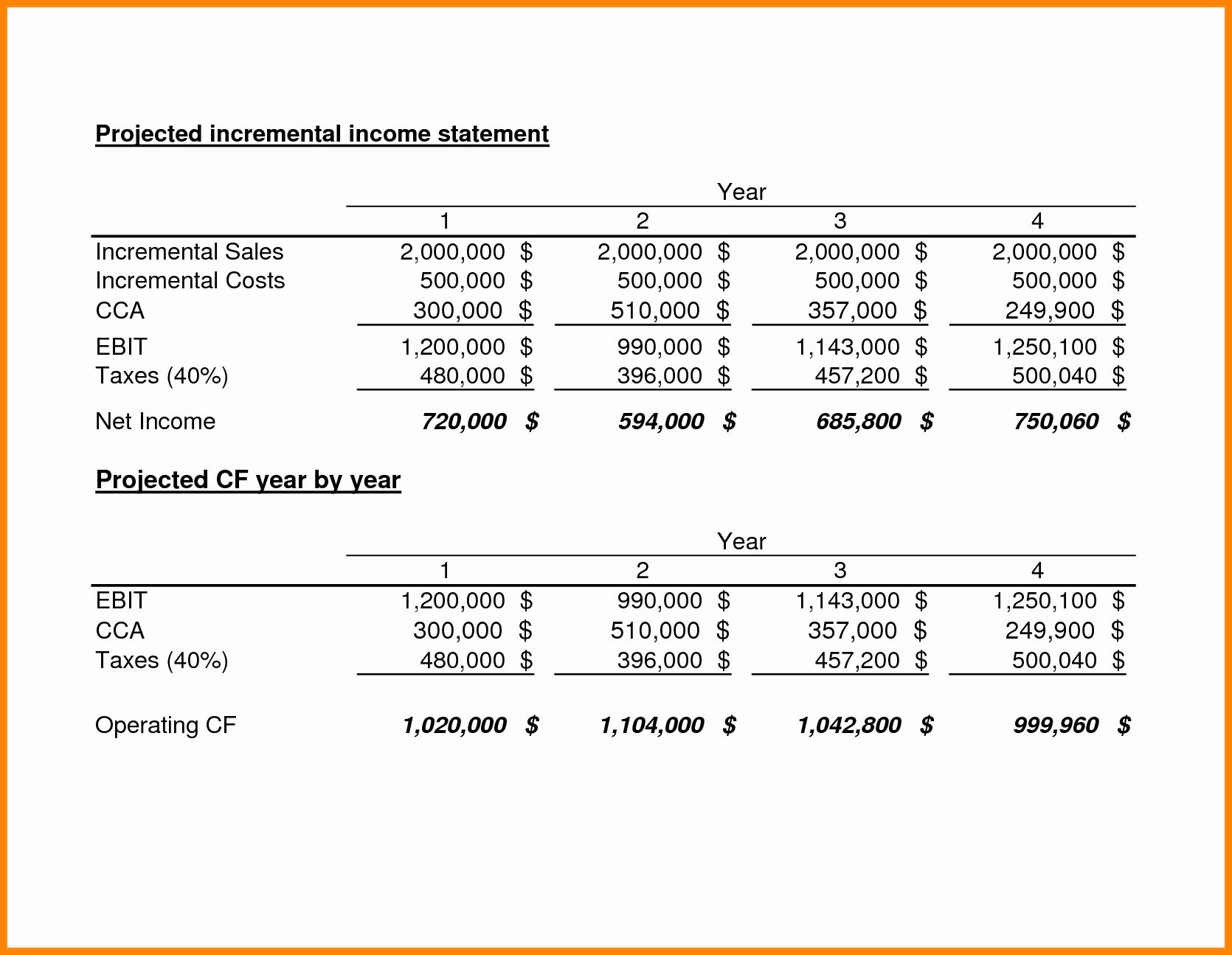 Pro forma Income Statement Template Unique 8 Pro forma In E Statement Example