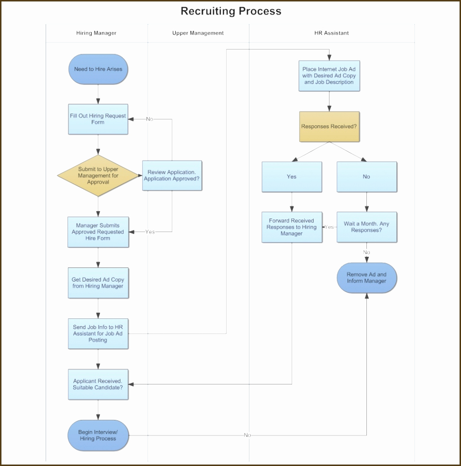Process Flow Chart Template Awesome Hiring Process Flowchart Template