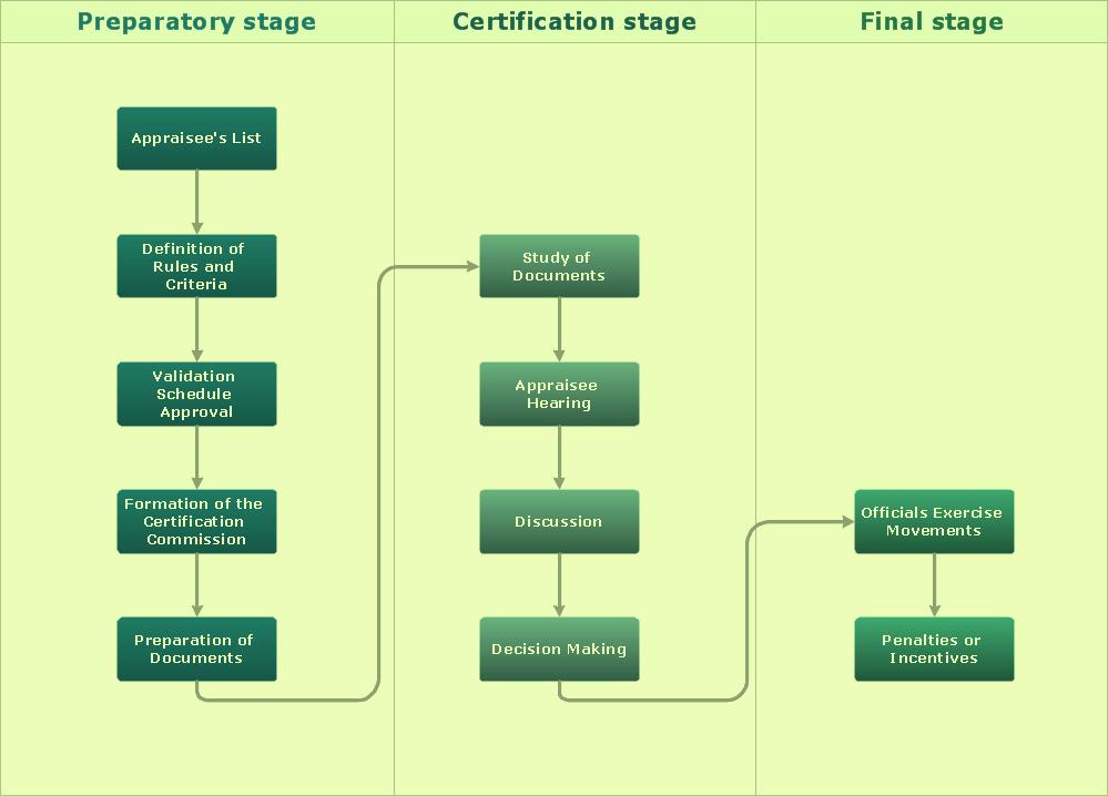Process Flow Chart Template Best Of [diagram] S Op Process Flow Diagram Full Version Hd