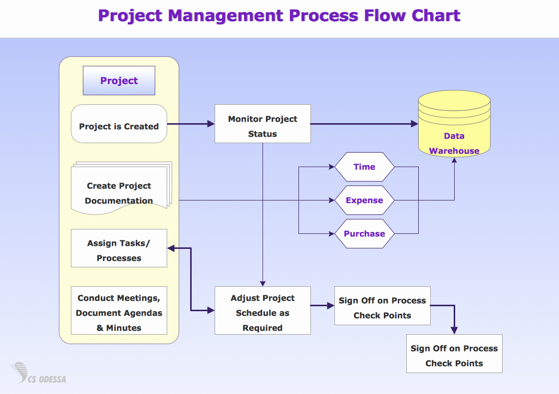 Process Flow Chart Template Elegant Standard Flowchart Symbols and their Usage