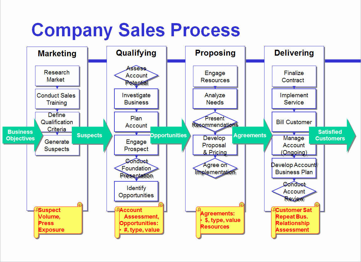 Process Flow Chart Template Fresh Avoid the Four Most Mon Mistakes Of Sales Process Mapping