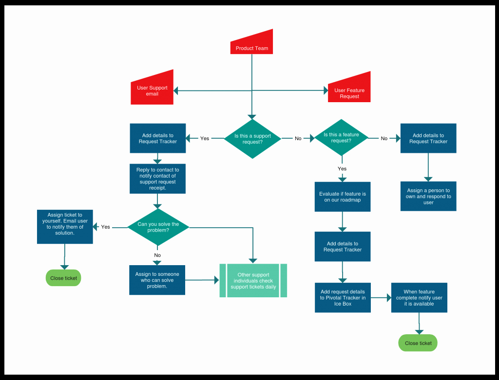 Process Flow Chart Template Fresh Flowchart Templates Examples In Creately Diagram Munity