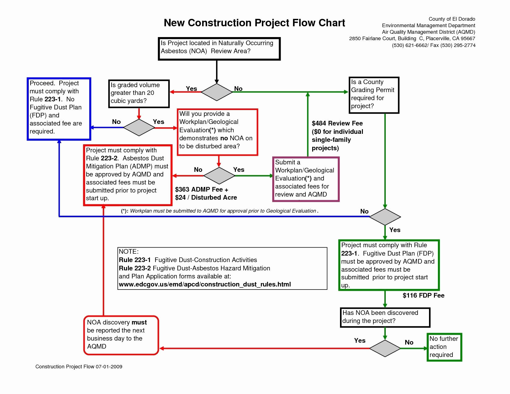 Process Flow Chart Template Inspirational Process Flow Chart Template Powerpoint – Calendar