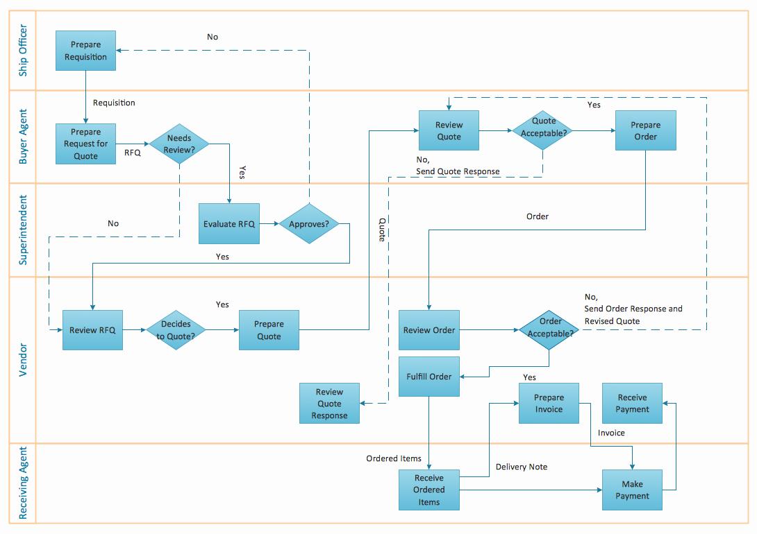 Process Flow Chart Template Unique Flow Chart Creator