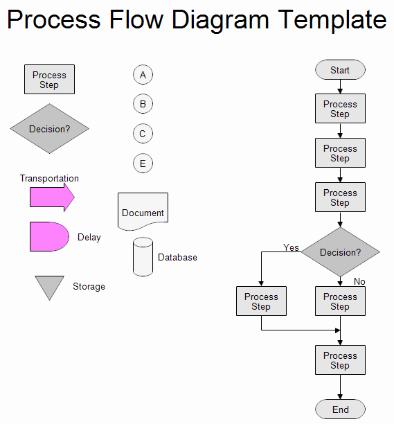 Process Flow Chart Templates Awesome Process Flow Chart Template