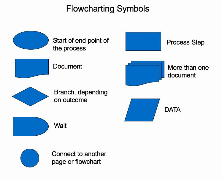 process flowchart template