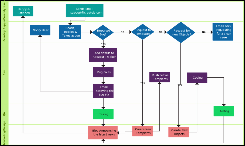 Process Flow Chart Templates Inspirational Flowchart Templates Examples In Creately Diagram Munity