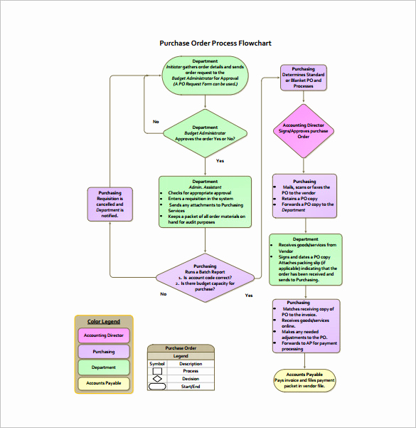 Process Flow Chart Templates Luxury 10 Process Flow Chart Template Free Sample Example