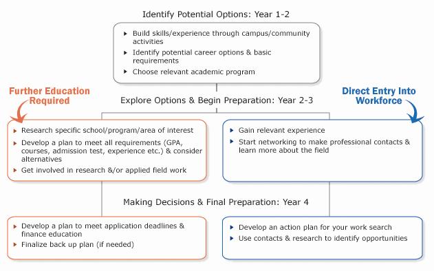Professional Development Plan Sample New Planning Your Career